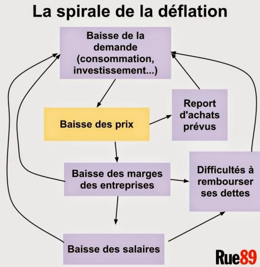 La spirale de la déflation - Rue 89
