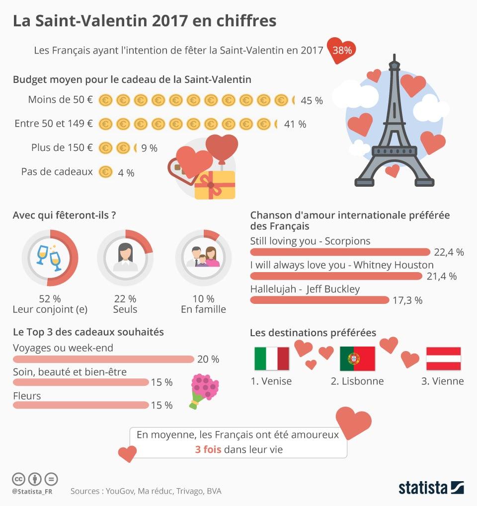 La Saint-Valentin 2017 en chiffres