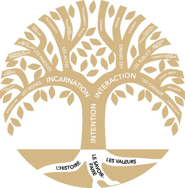 La Brand Treenité