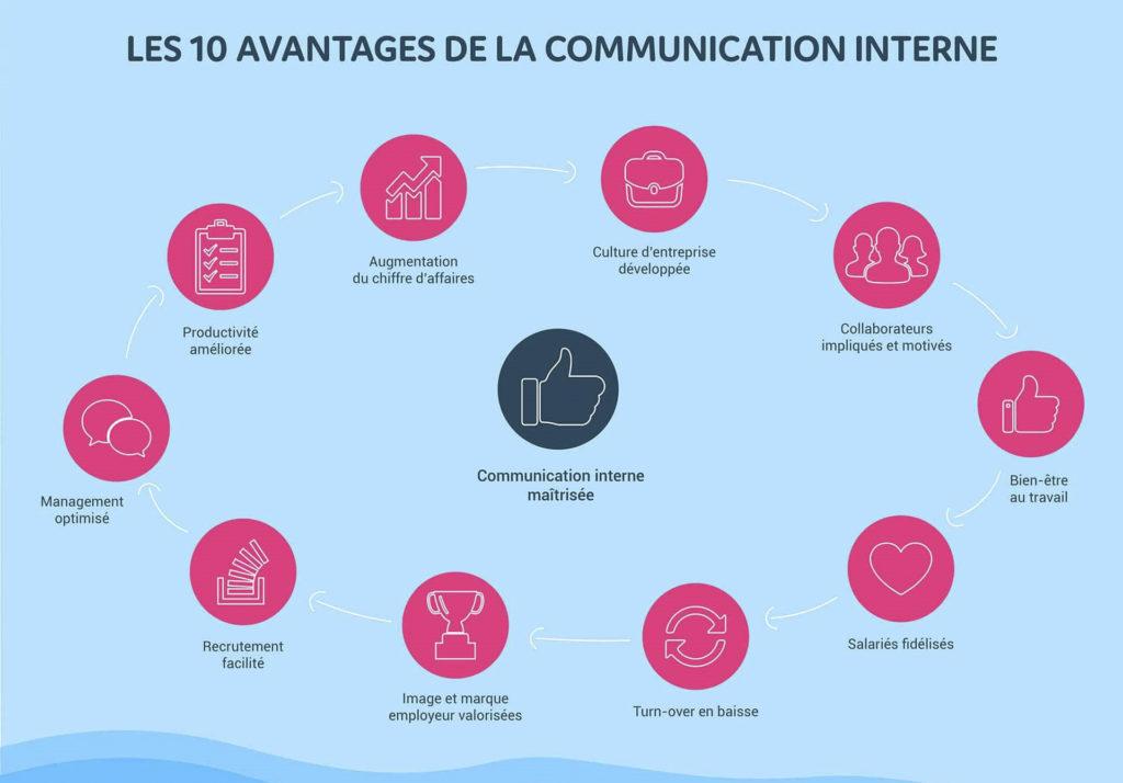 Les 10 avantages de la communication interne