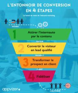 Agences inbound marketing
